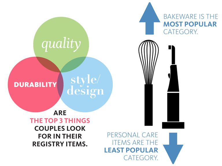 Popular wedding registry items infographic about what couples are choosing for their wedding registries junglespirit Choice Image