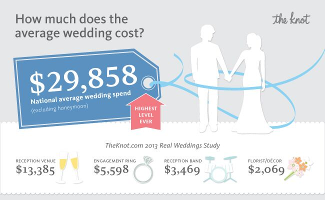 The national average cost of a wedding is average wedding cost the knot blog junglespirit Image collections