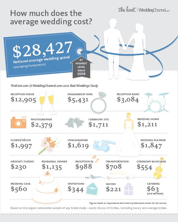 Infographic: The National Average Cost of a Wedding is $28,427