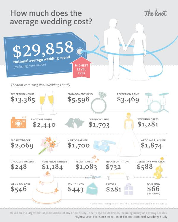 2013_tk_weddingspend - How Much Do You Spend On A Wedding Ring