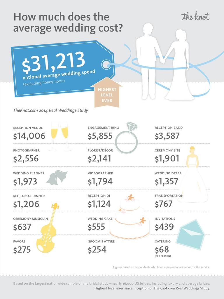 the knot real wedding study average cost of wedding - How Much Do You Spend On A Wedding Ring