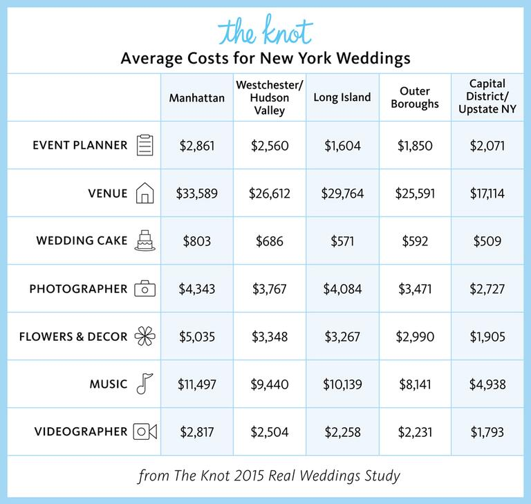 Real Weddings Study: Everything You Need To Know About Getting Married In New York
