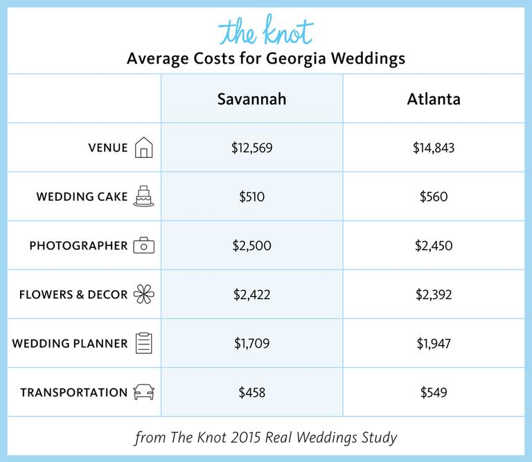 The Knot average costs for Georgia weddings