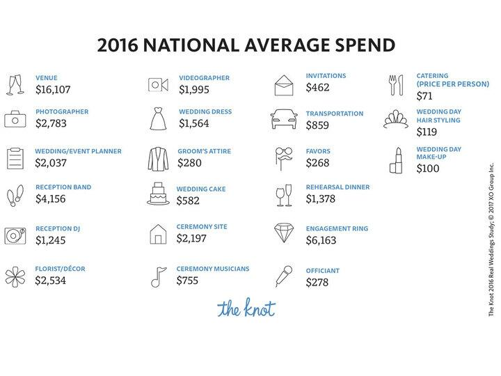 the knot real weddings study 2016 infographic