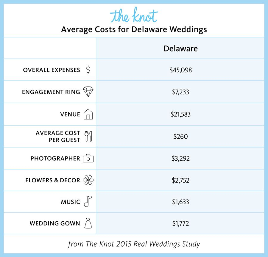 Everything You Need To Know About Getting Married In Delaware