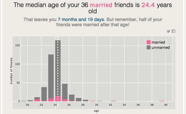 TIME App Tells You When To Get Married