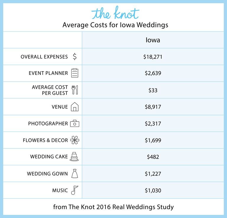 Iowa Marriage Rates And Wedding Costs