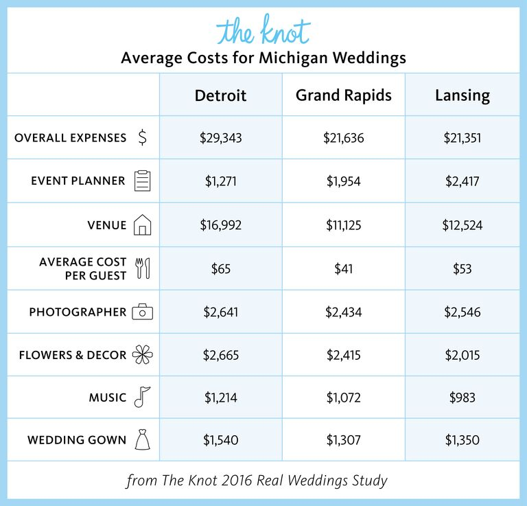 Michigan Marriage Rates And Wedding Costs
