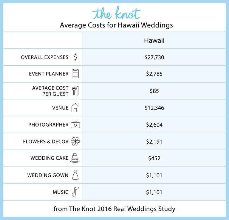 Hawaii Marriage Rates and Wedding Costs