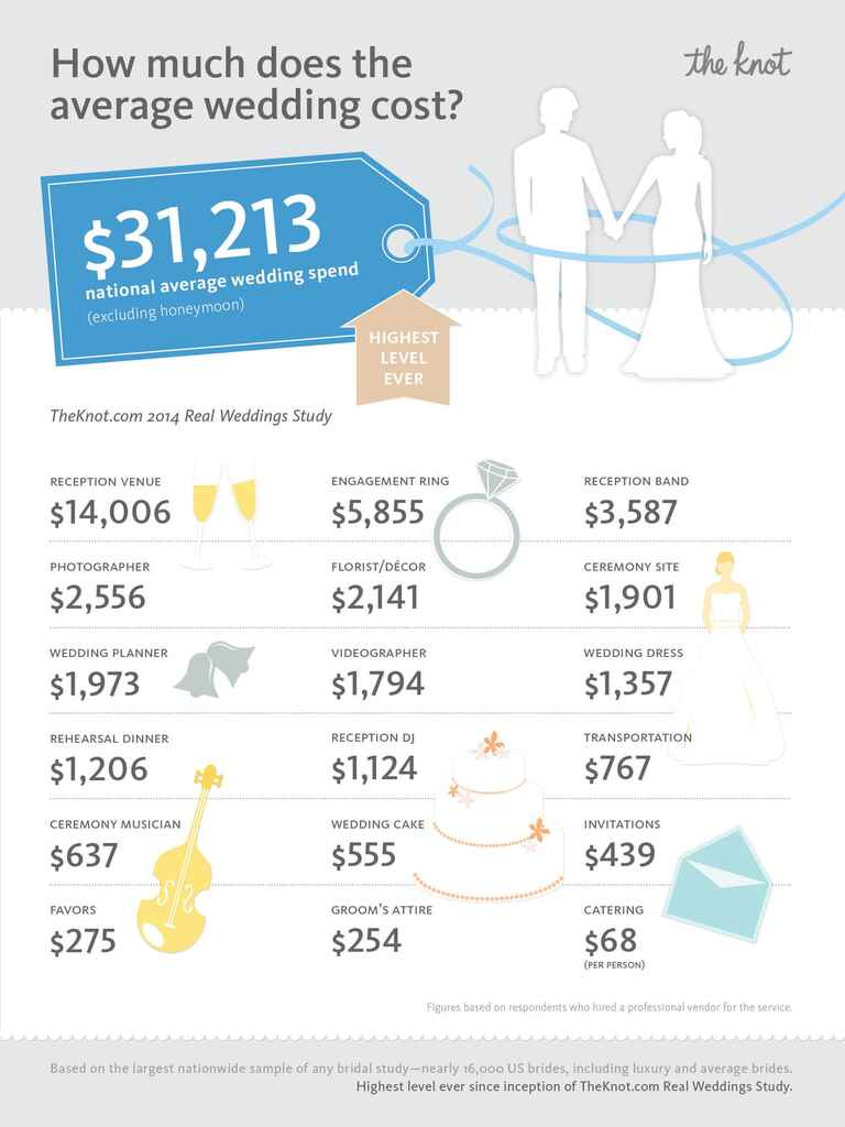 The Knot Real Wedding Study: Average Cost of Wedding