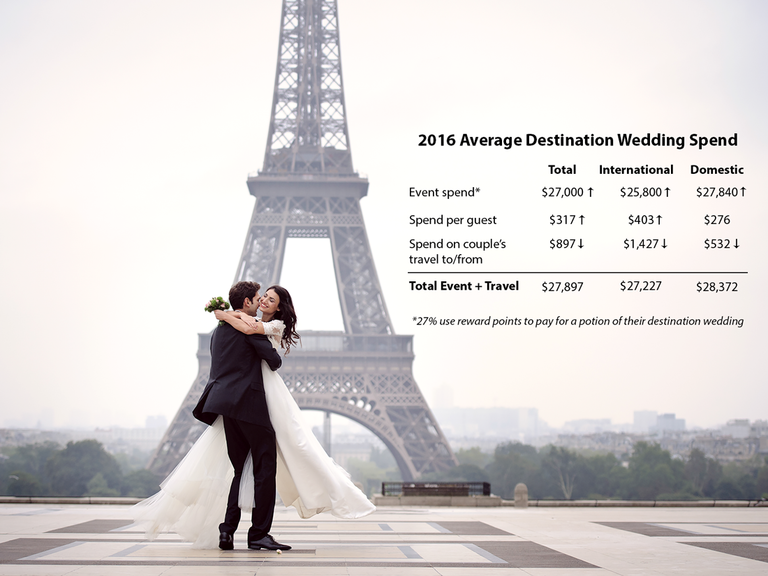 Average Destination Wedding Cost