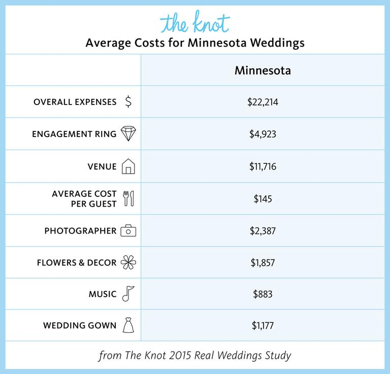the knot average costs for minnesota weddings
