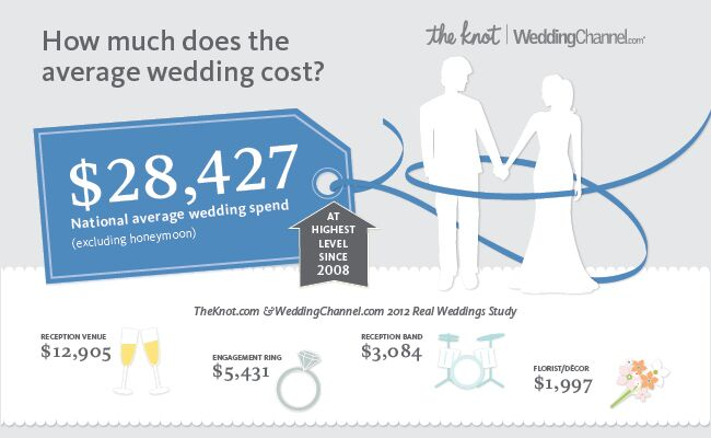 Infographic the national average cost of a wedding is 28 427 for 20000 wedding budget
