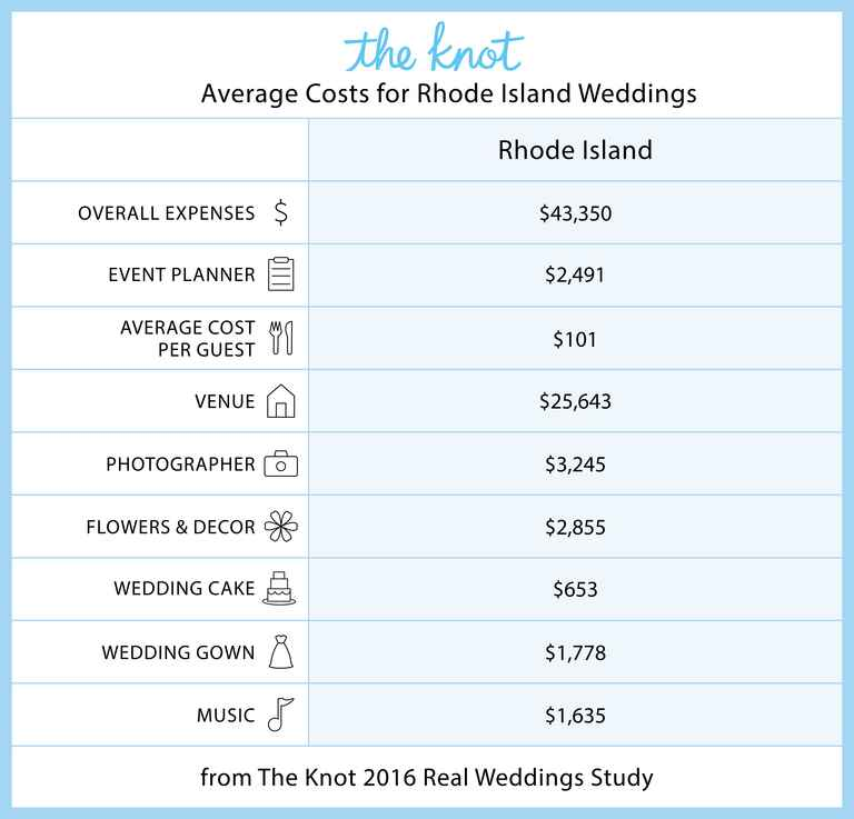 Everything You Need To Know About Getting Married In Rhode