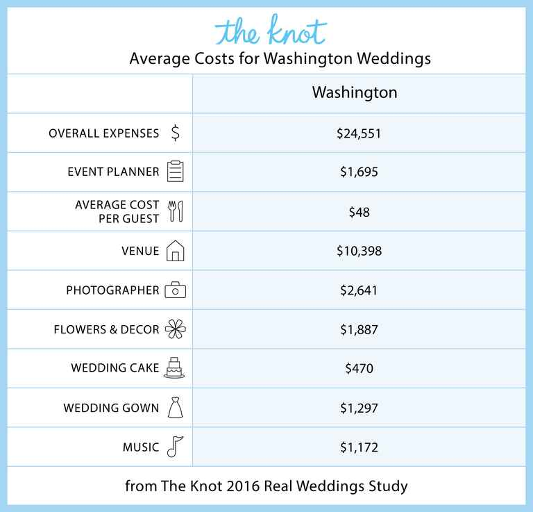 Washington Marriage Rates and Wedding Costs