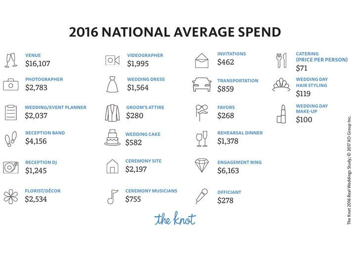The national average cost of a wedding is 35329 the knot real weddings study 2016 infographic junglespirit Choice Image