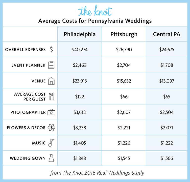 Everything you need to know about getting married in pennsylvania pennsylvania marriage rates and wedding costs junglespirit Choice Image