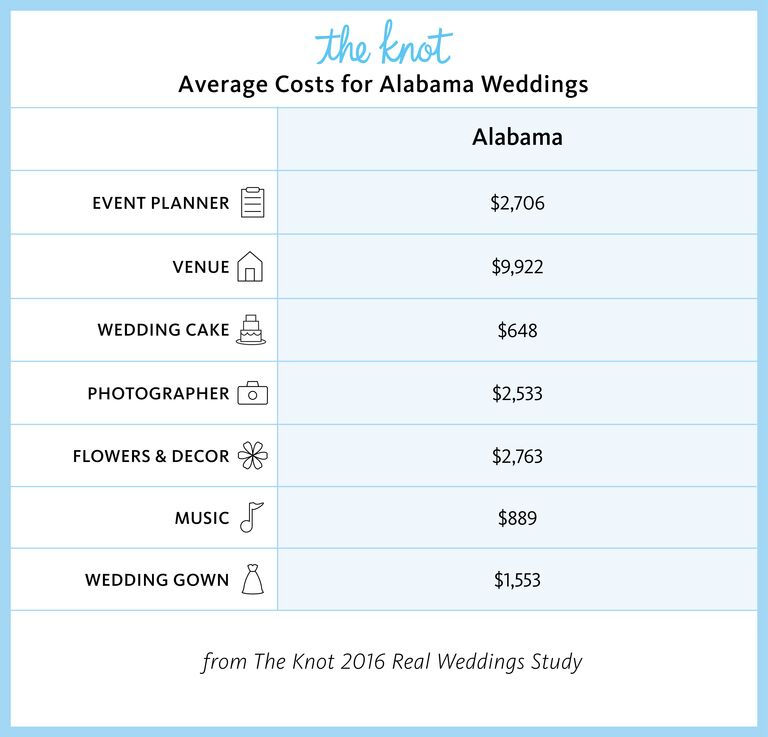 Alabama Marriage Rates And Wedding Costs