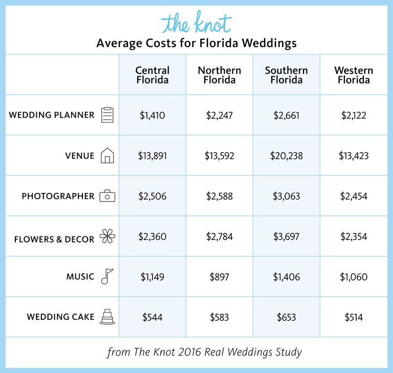 Average wedding cost jacksonville fl