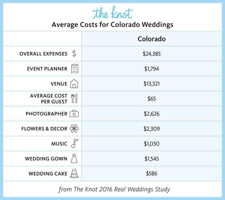 Colorado Marriage Rates and Wedding Costs